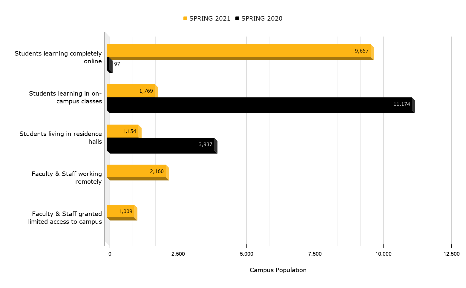 A horizontal bar-graph compares online and in person campus populations from Spring 2020 to Spring 2021.